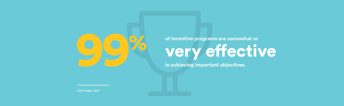 99% of incentive programs are somewhat or very effective in achieving important objectives.