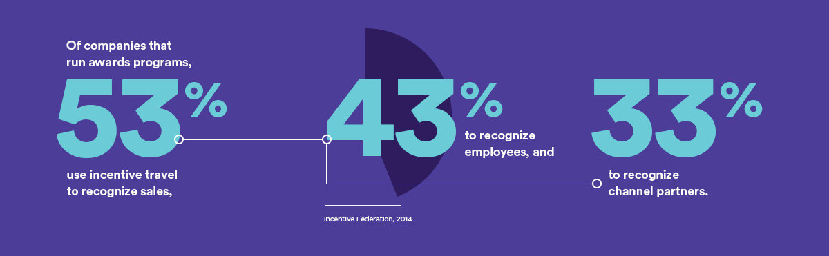 Of companies that run awards programs, 53% use incentive travel to recognize sales, 43% to recognize employees, and 33% to recognize channel partners.