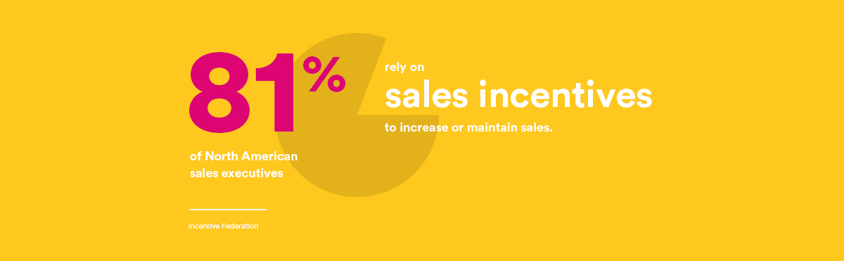 Maximizing Sales & Profits Stat