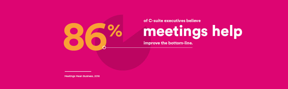 86% of C-Suite executives believe meetings help improve the bottom-line.