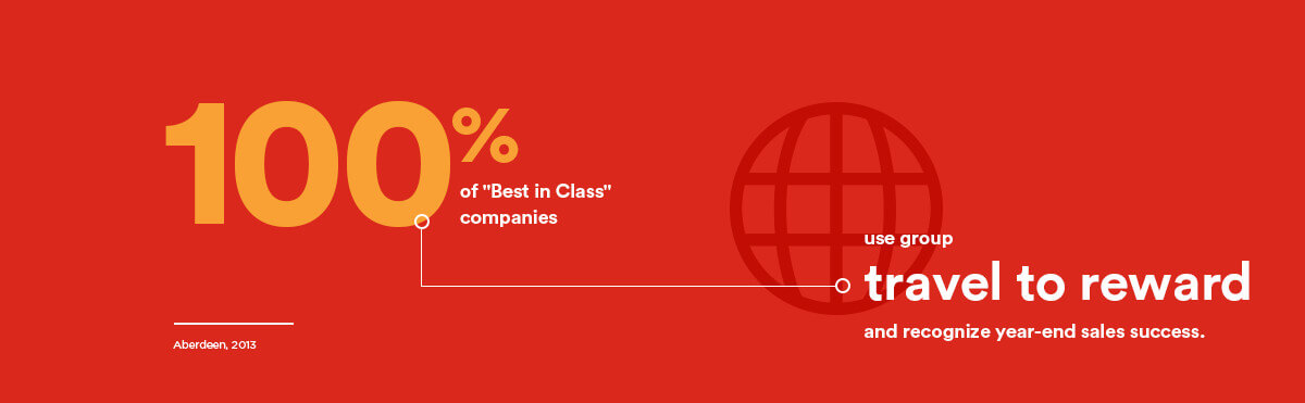 100% of Best in Class companies use group travel to reward and recognize year-end sales success.