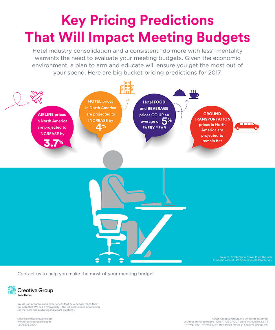 meeting budget predictions