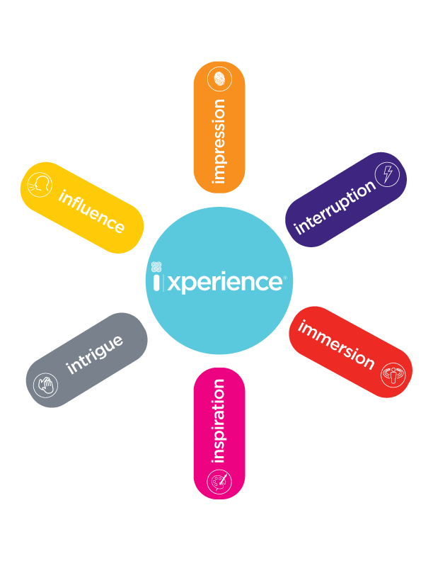 ixperience, i|xperience, experience design