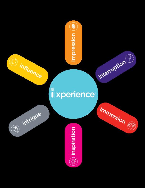 ixperience