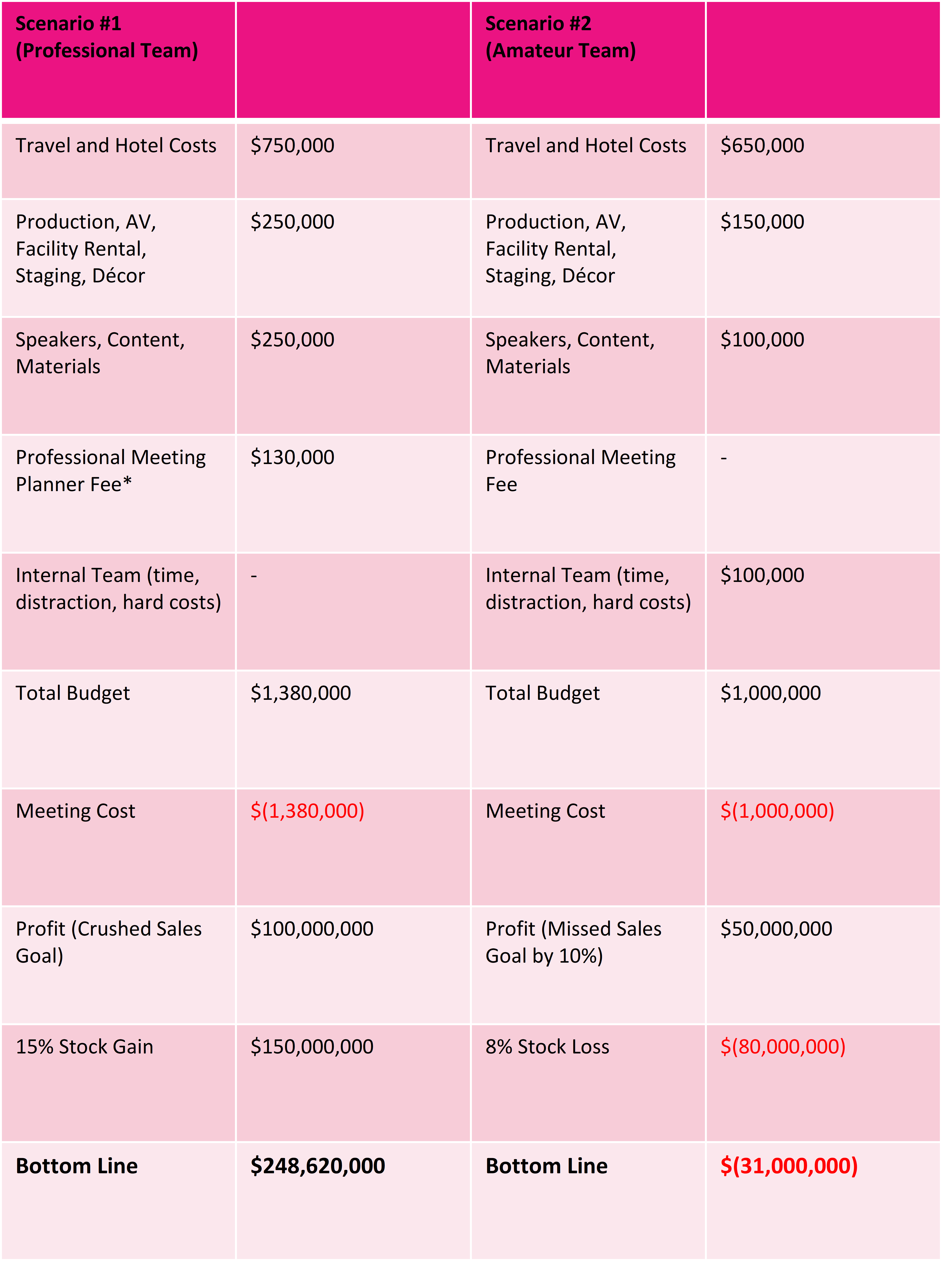 Professional Planner Chart