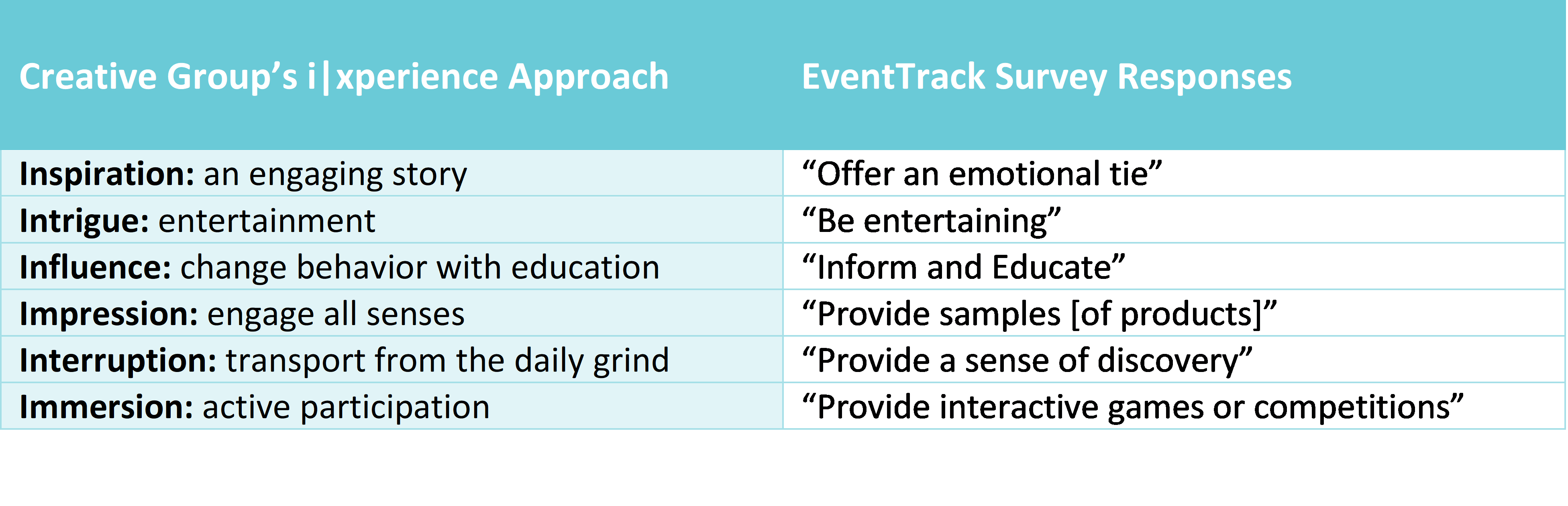 EventTrack Survey Responses