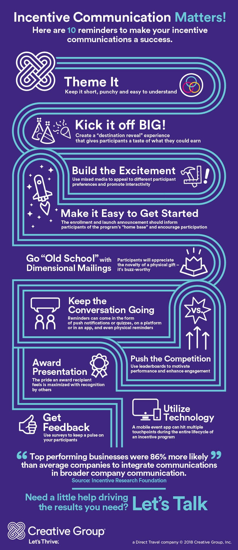 10 Steps to Execute a Powerful Incentive Communication