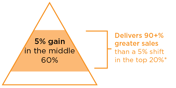 sales incentives that provide a 5% gain in the middle 60% of participants delivers 90+% greater sales