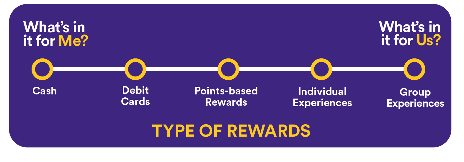 Types of Rewards